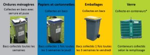 Collecte des ordures ménagères en bacs avec serrure et puce, collecte des papiers et cartonnettes dans les bacs bleus, collecte des emballages dans les bacs jaunes, collecte du verre en conteneurs
