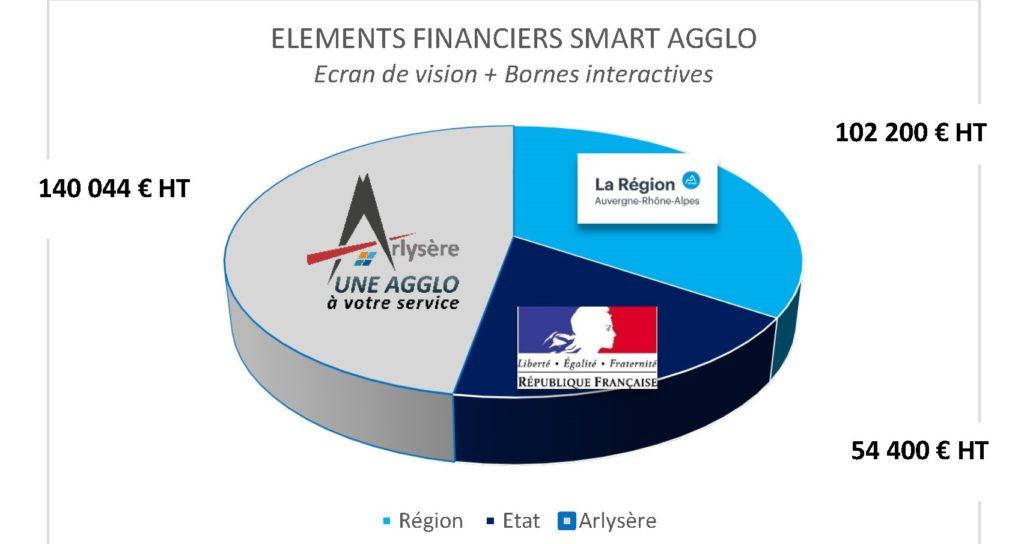 Subvention de l'état : 54 400€ HT et subvention de La Région : 102 200€ HT et reste à charge pour Arlysère : 140 044€ HT